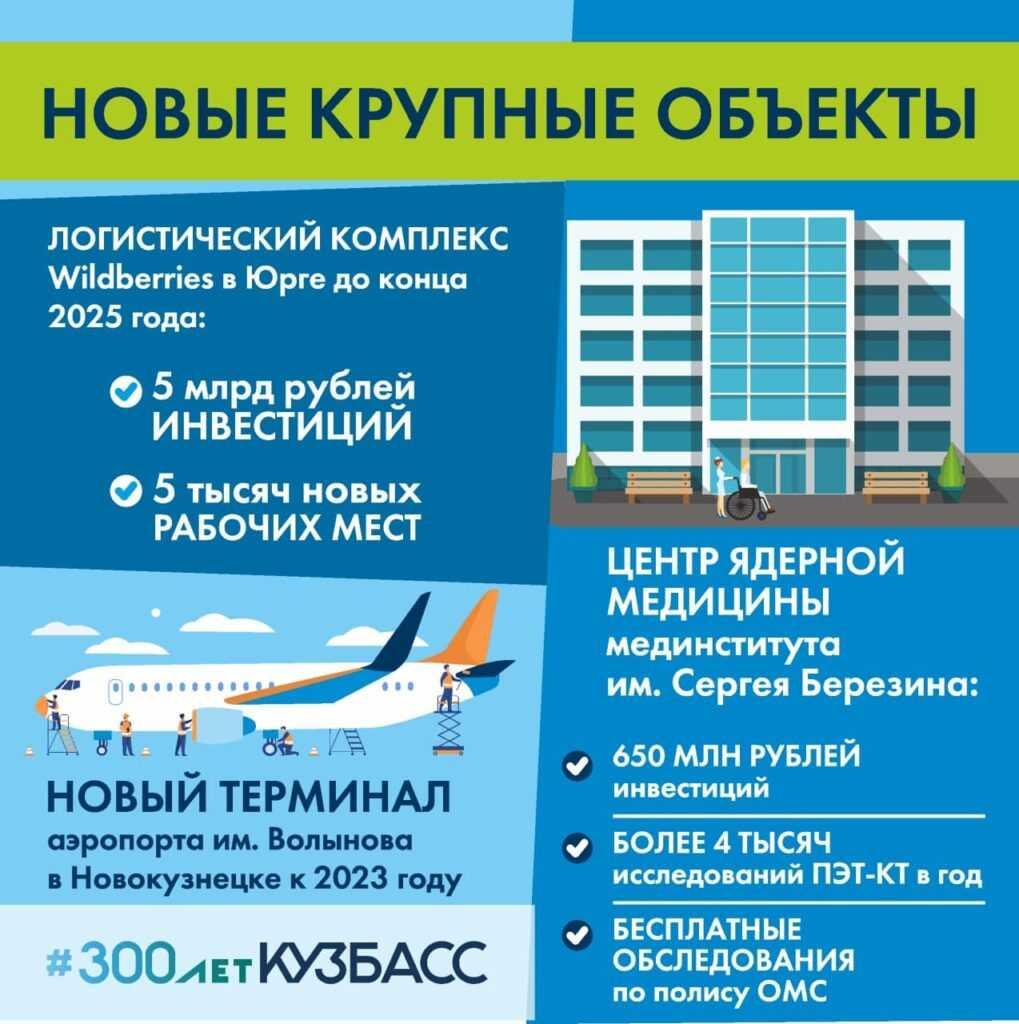 Итоги работы кузбасской делегации на ПМЭФ-2021 в карточках