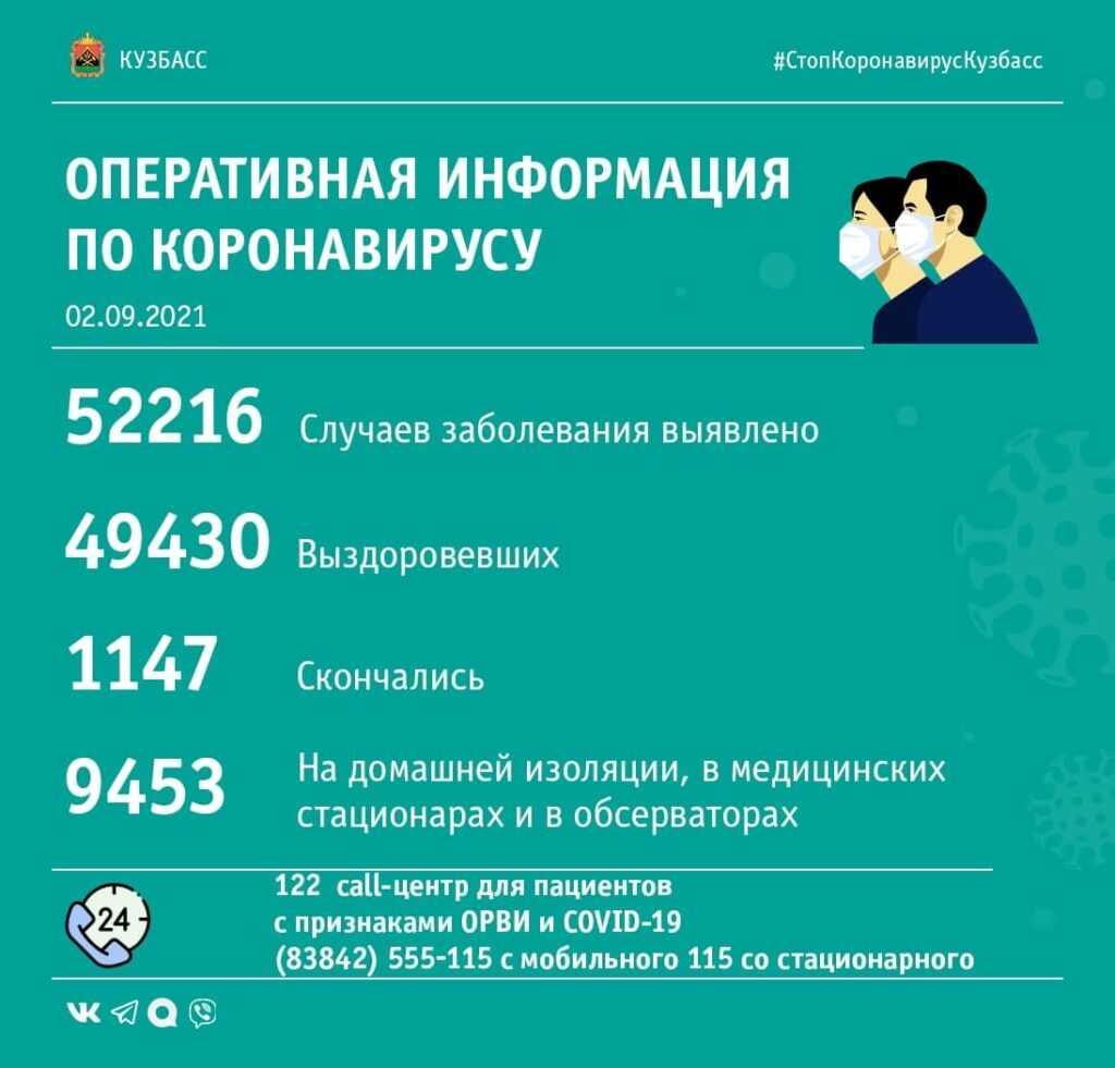 172 и 4: опубликована COVID-сводка по Кузбассу за 2-е сентября