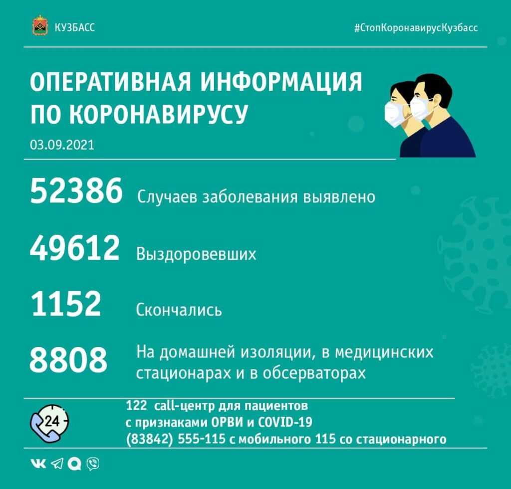 Опубликована COVID-сводка по Кузбассу за 3-е сентября