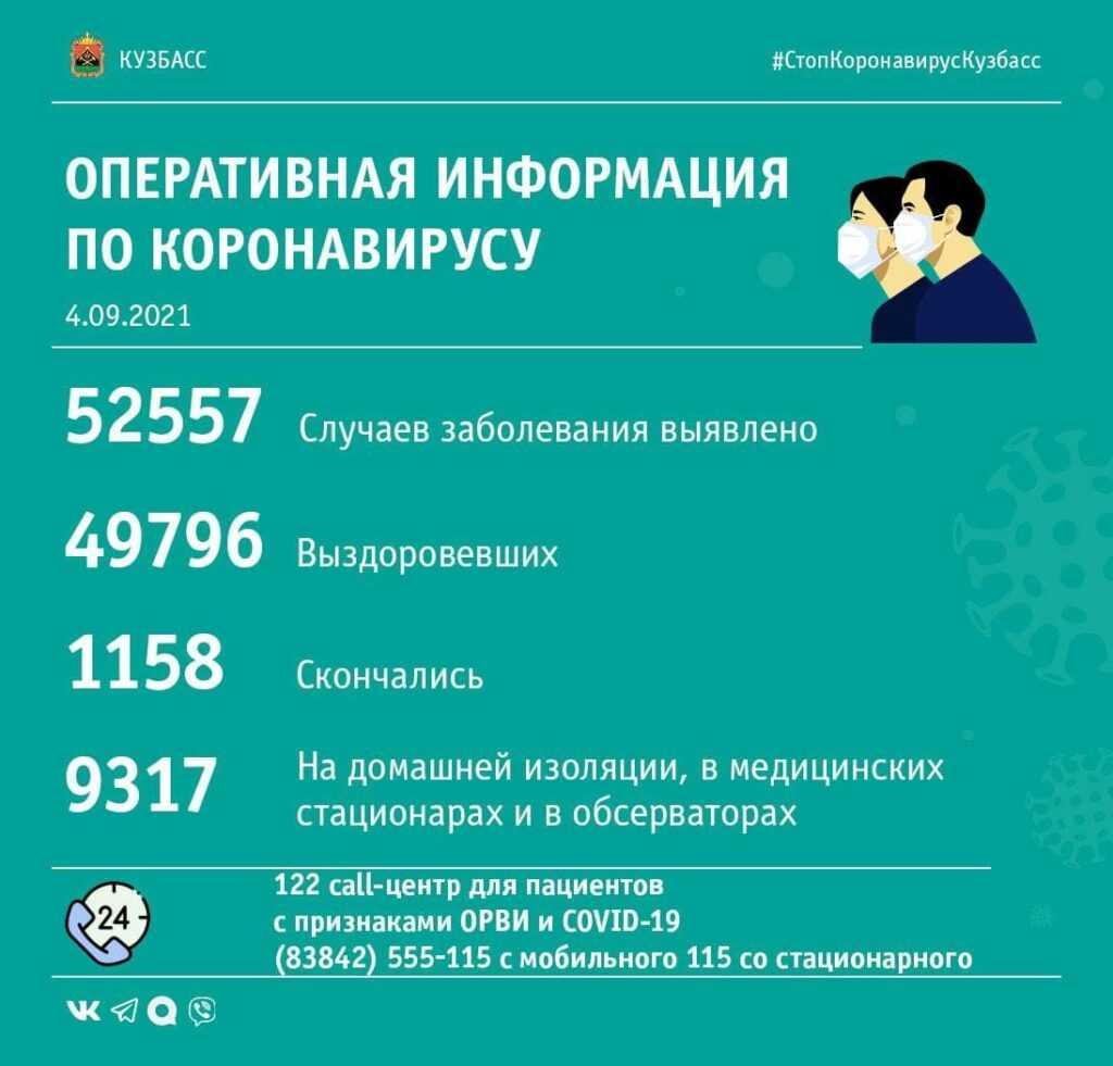 Коронавирусная сводка по Кузбассу за 4-е сентября