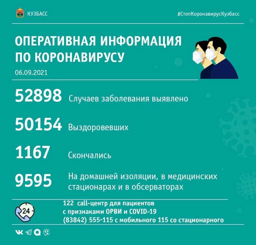 Опубликована COVID-сводка по Кузбассу за 6-е сентября