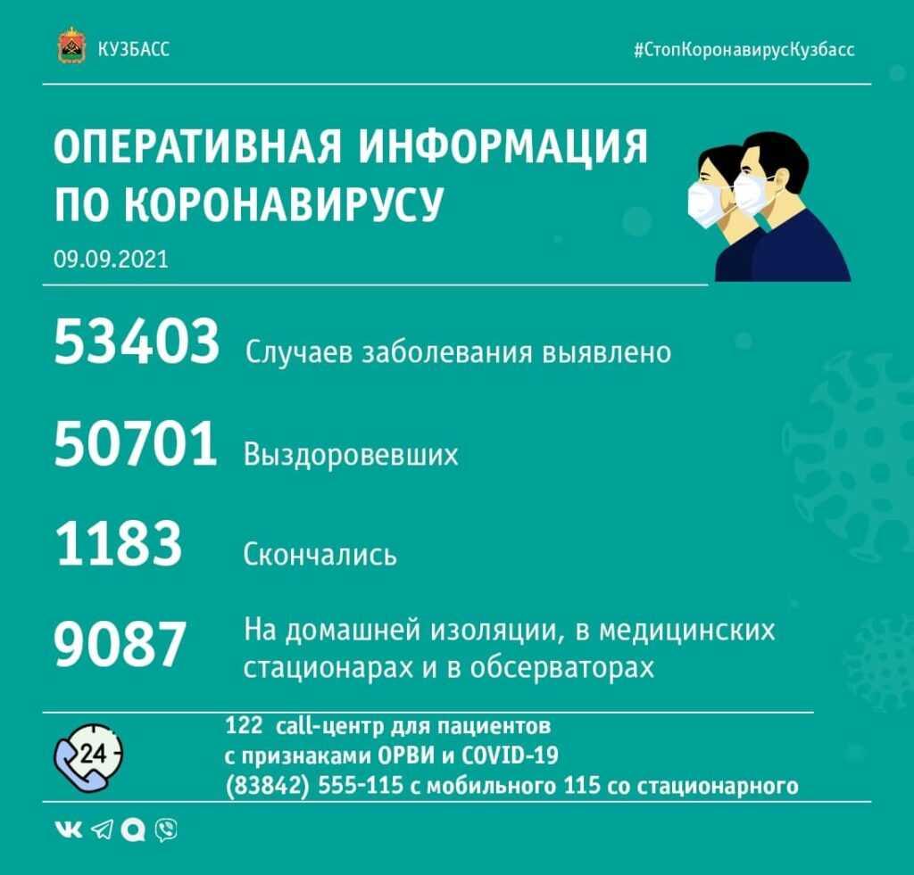 Обнародована коронавирусная сводка по Кузбассу за 9-е сентября