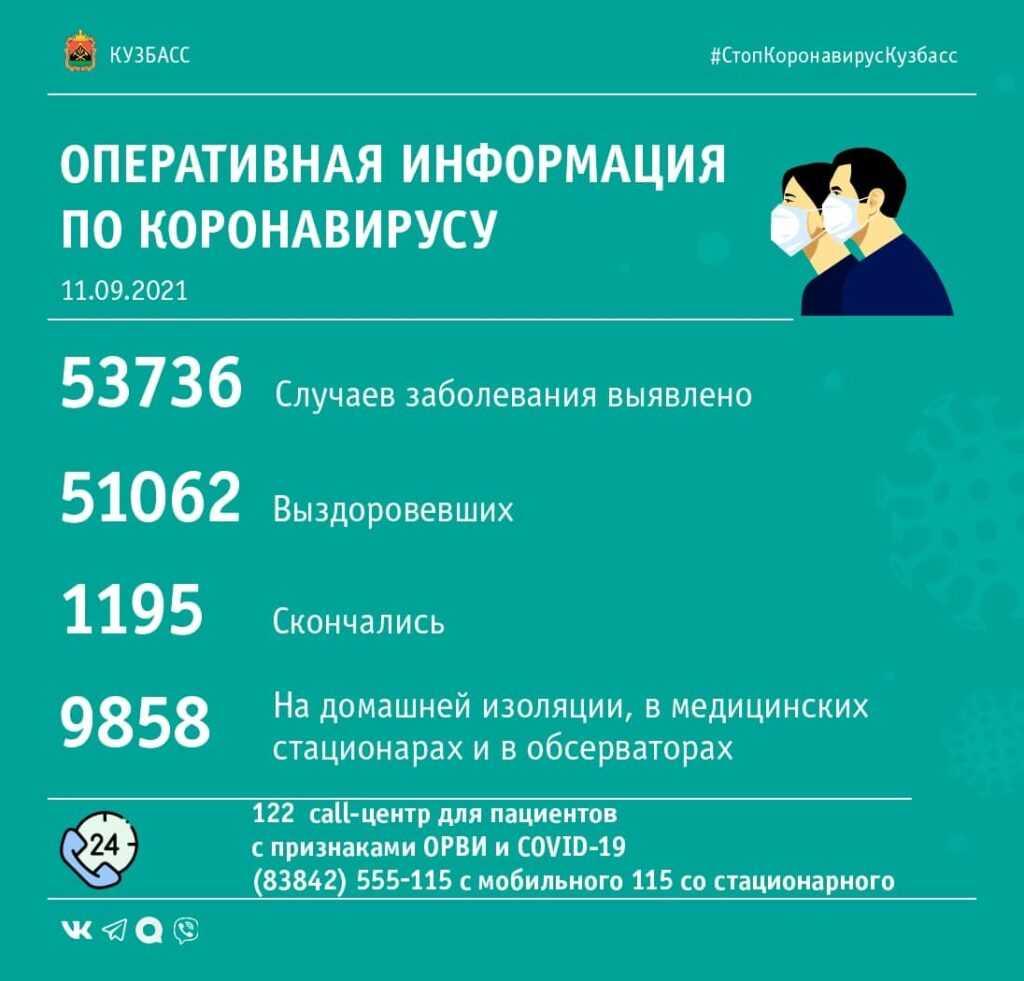 Оперштаб Кузбасса опубликовал COVID-сводку за 11-е сентября