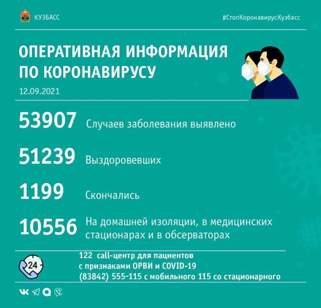 Коронавирус в Кузбассе: сводка за 12-е сентября