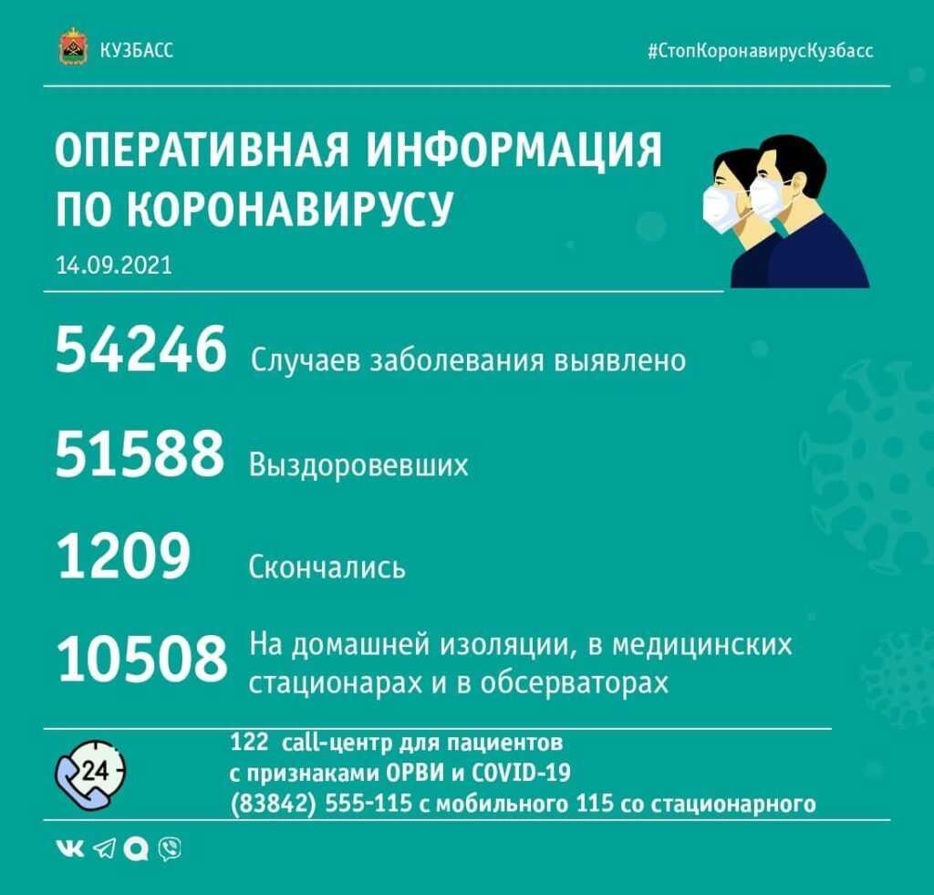 Коронавирус в Кузбассе: сводка за 14-е сентября