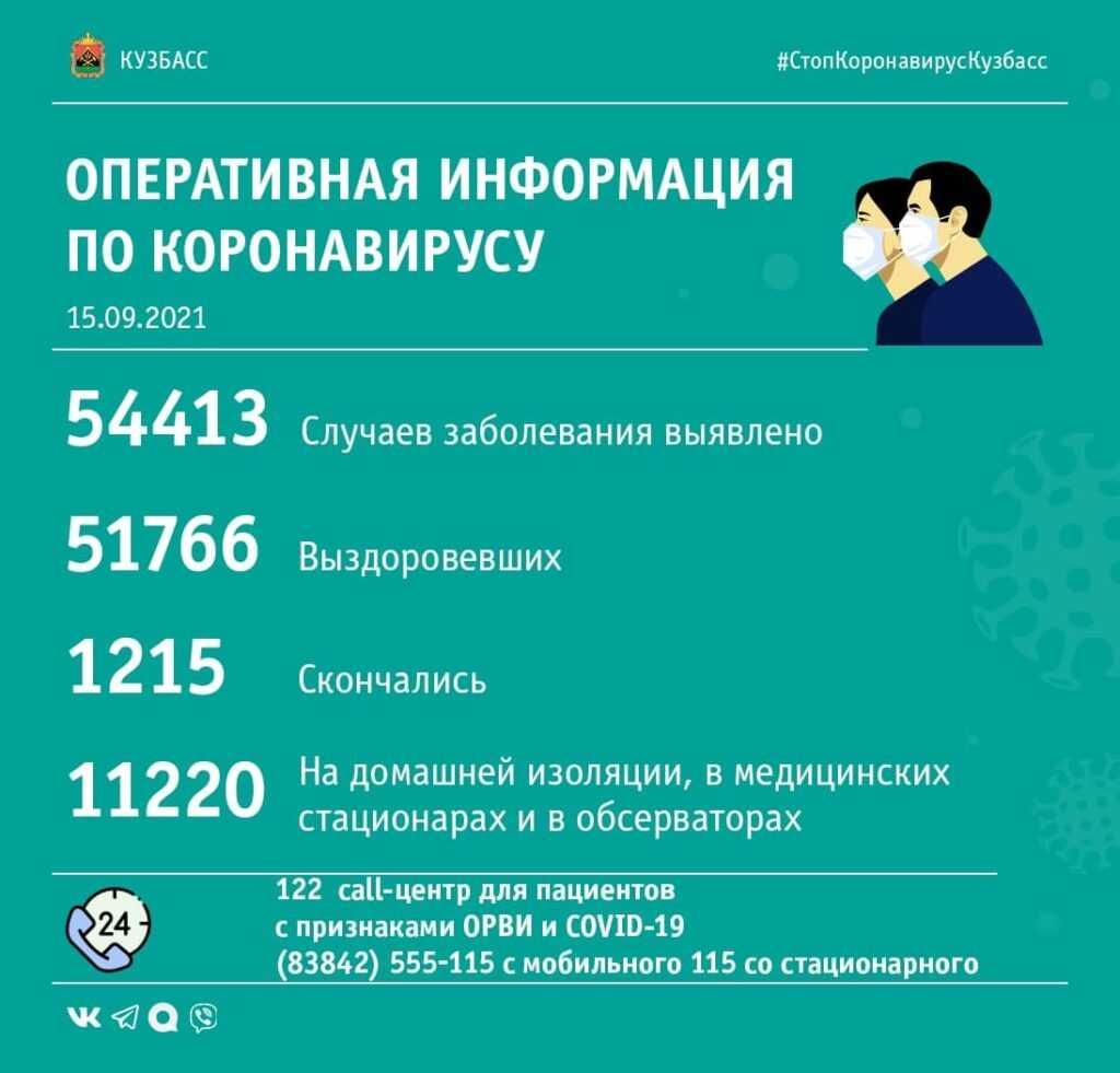 Коронавирус в Кузбассе: сводка за 15-е сентября