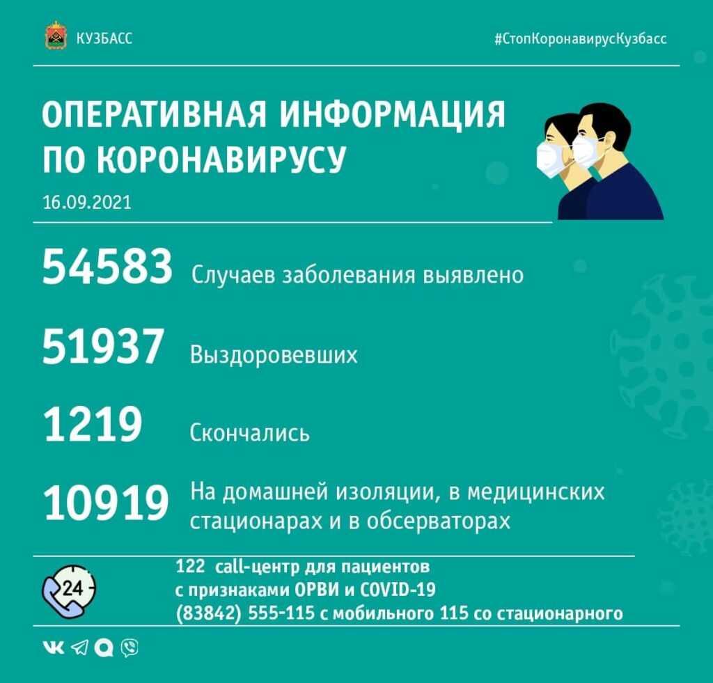 Коронавирус в Кузбассе: сводка за 16-е сентября