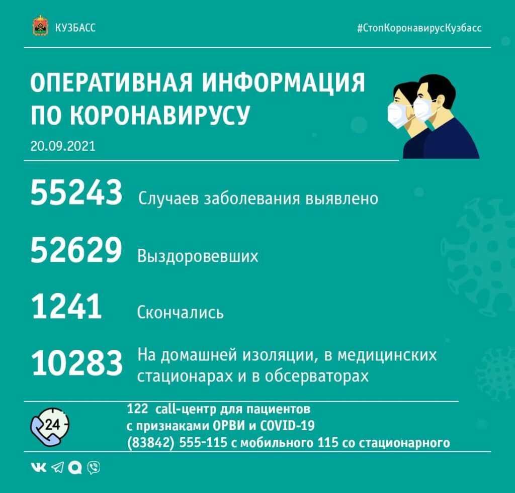 Коронавирус в Кузбассе. Сводка за 20 сентября