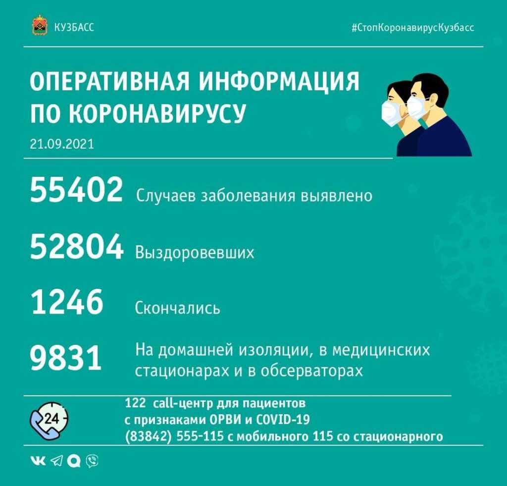 Коронавирус в Кузбассе. Сводка за 21-е сентября