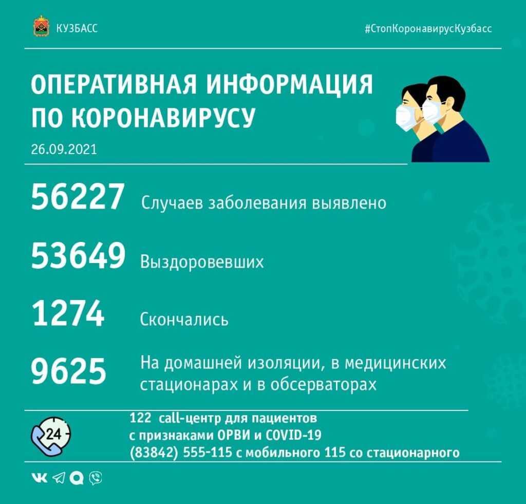Коронавирус в Кузбассе: сводка за 26-е сентября
