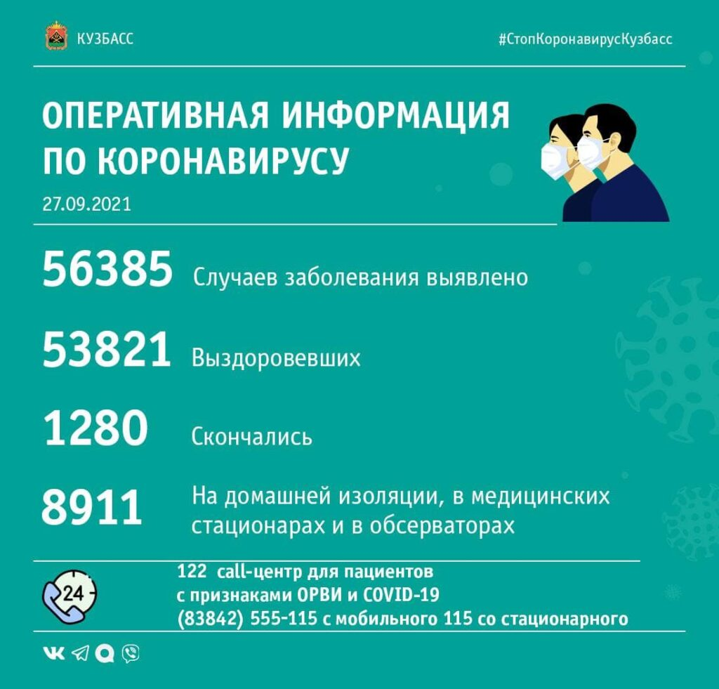 Коронавирус в Кузбассе: сводка за 27 сентября