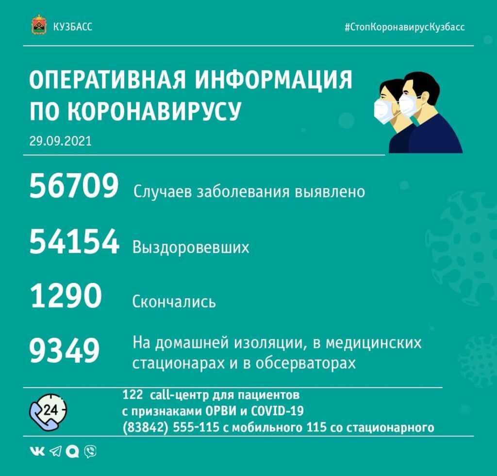 Коронавирус в Кузбассе: сводка за 29-е сентября