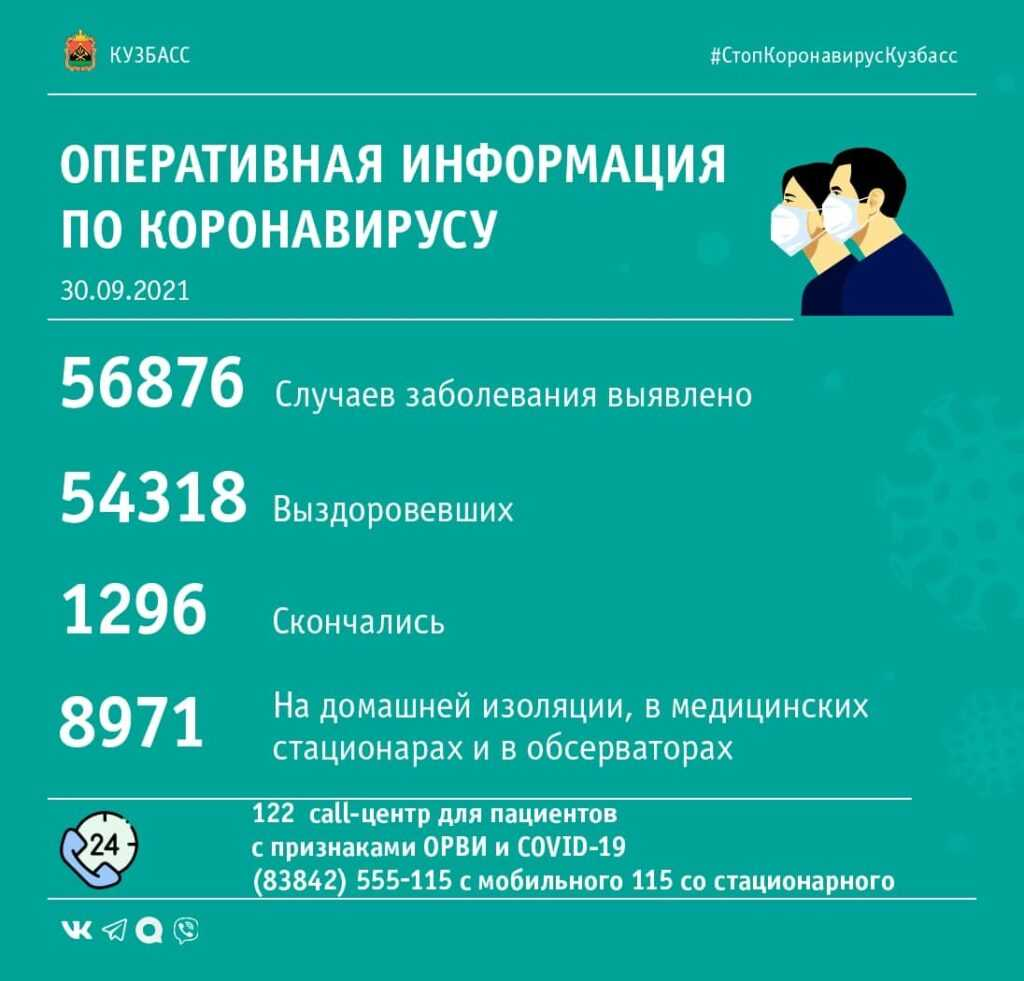 Коронавирус в Кузбассе: сводка за последний день сентября