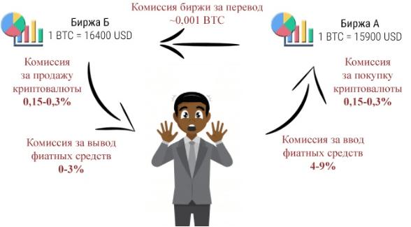 Арбитраж Криптовалют ( Что Такое и Как Зарабатывать )