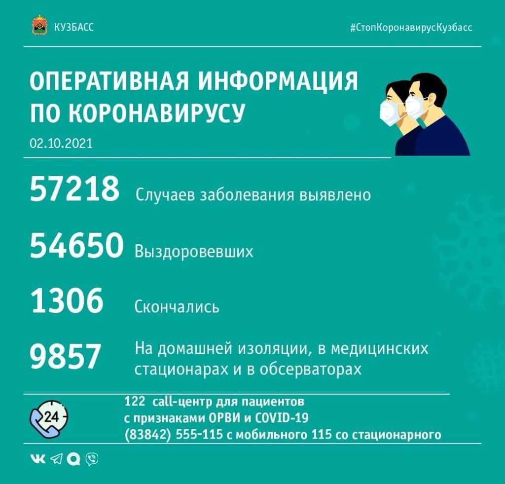 Коронавирус в Кузбассе: сводка за 2 октября