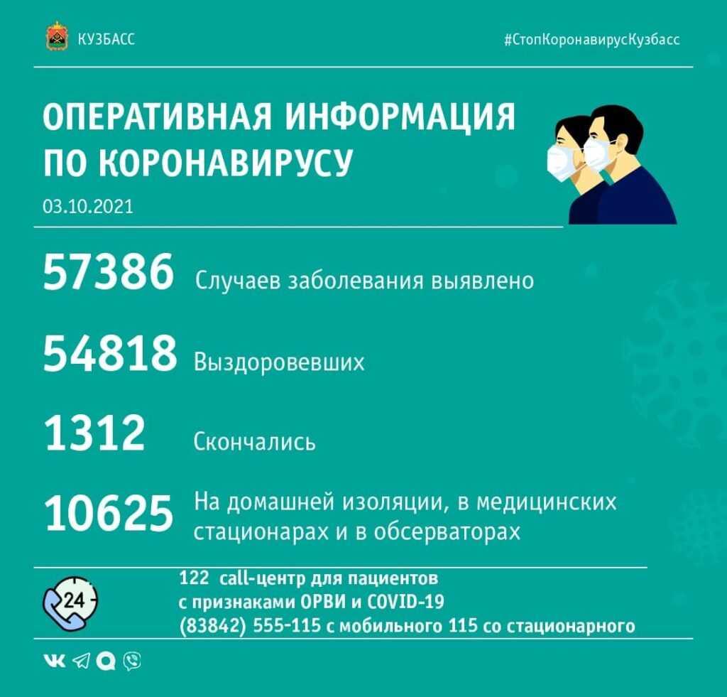 Коронавирус в Кузбассе: сводка от 3 октября