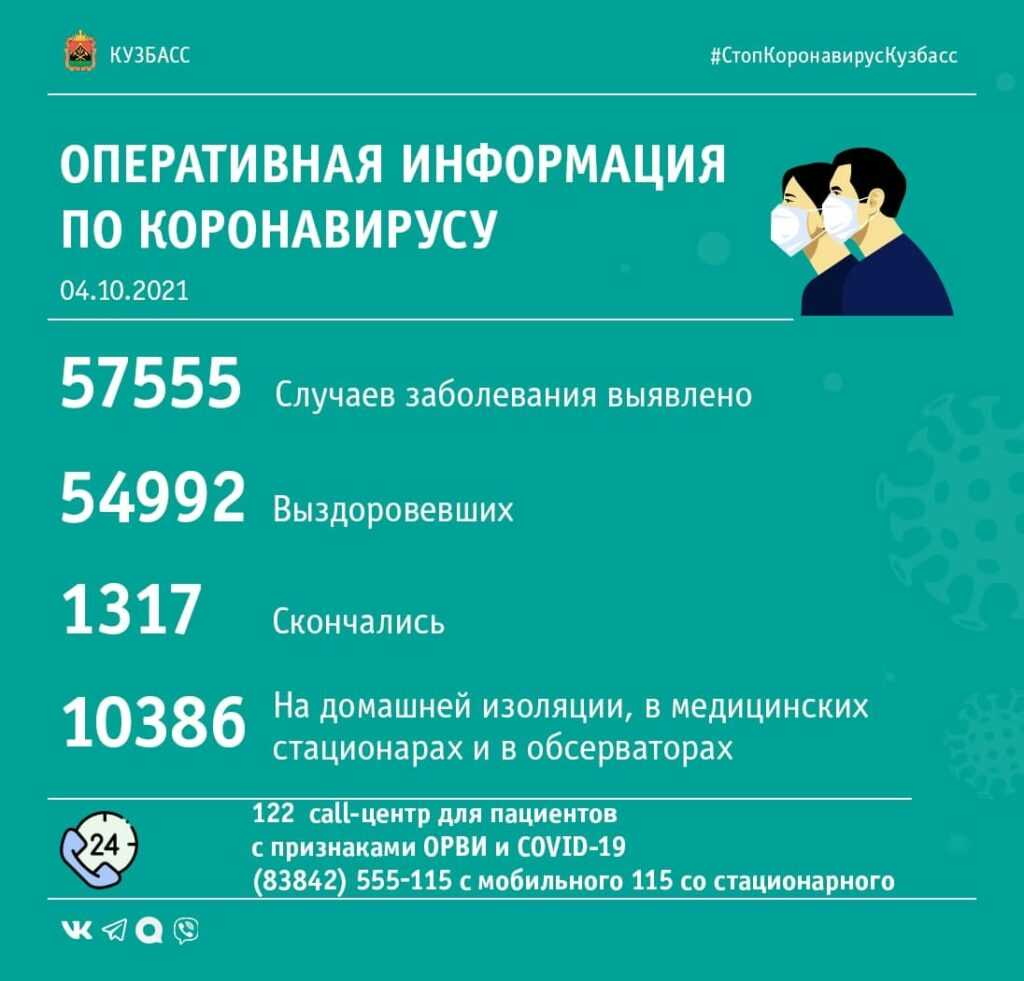 Коронавирус в Кузбассе: сводка за 4 октября