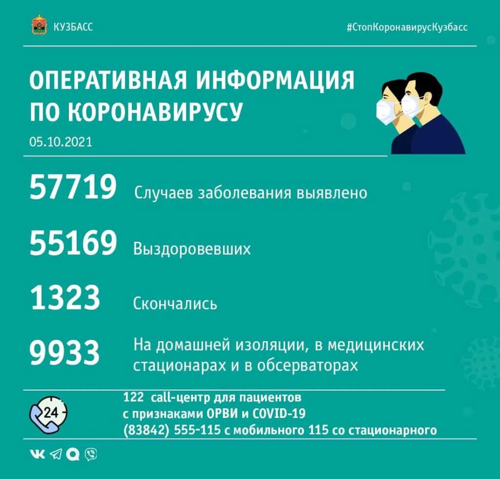 Коронавирус в Кузбассе: сводка за 5-е октября