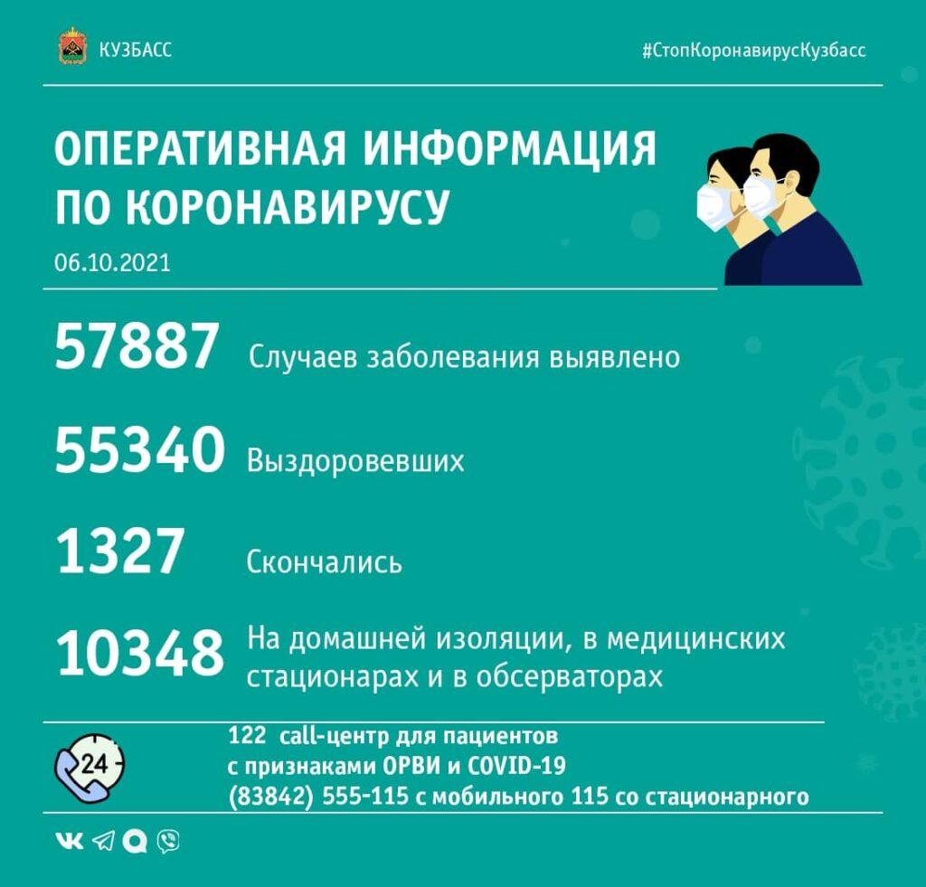 Коронавирус в Кузбассе: сводка за 6-е октября