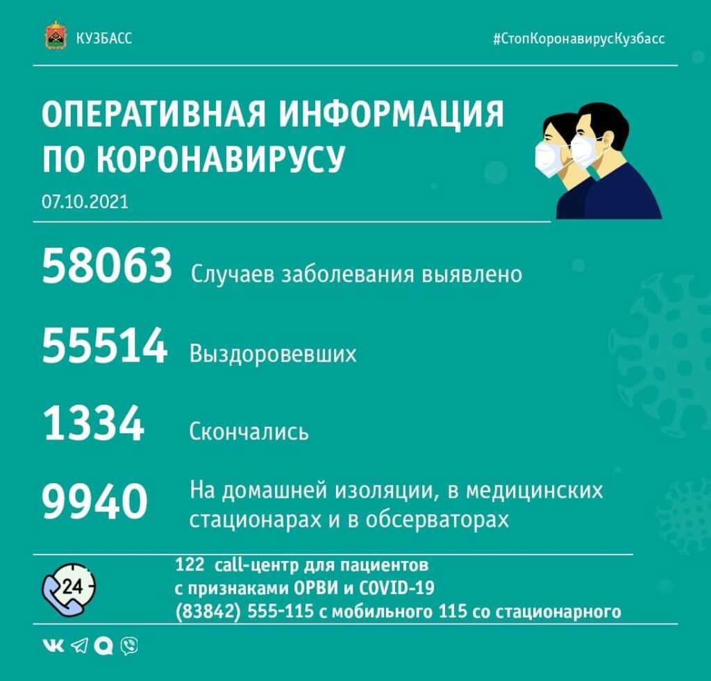 Коронавирус в Кузбассе: сводка за 7 октября