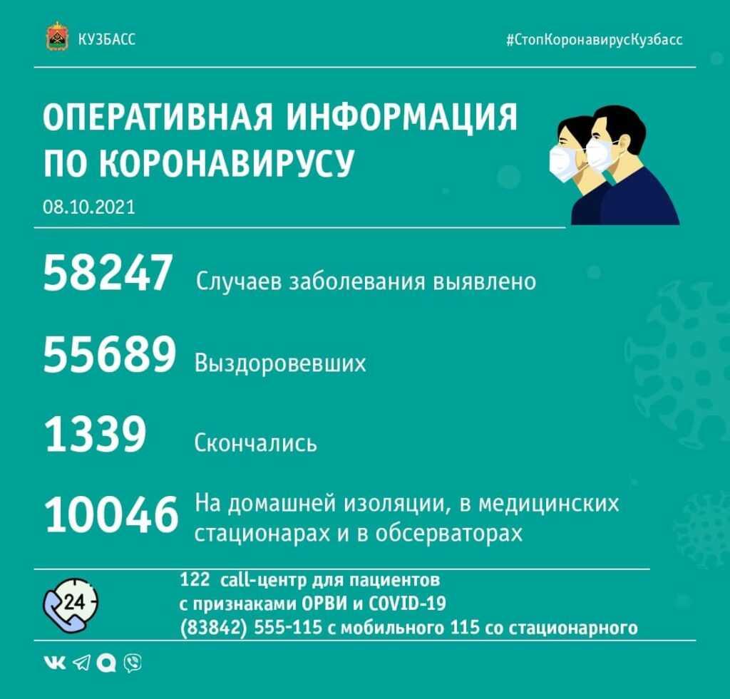 Коронавирус в Кузбассе: сводка за 8 октября