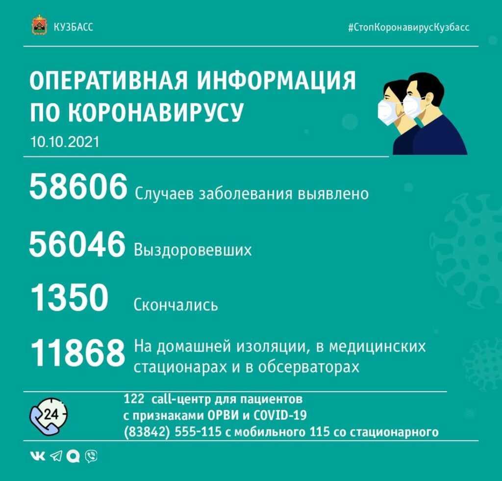 Коронавирус в Кузбассе: сводка за 10 октября