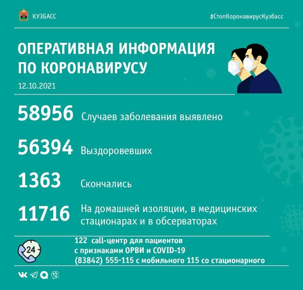 Коронавирус в Кузбассе: сводка за 12-е октября